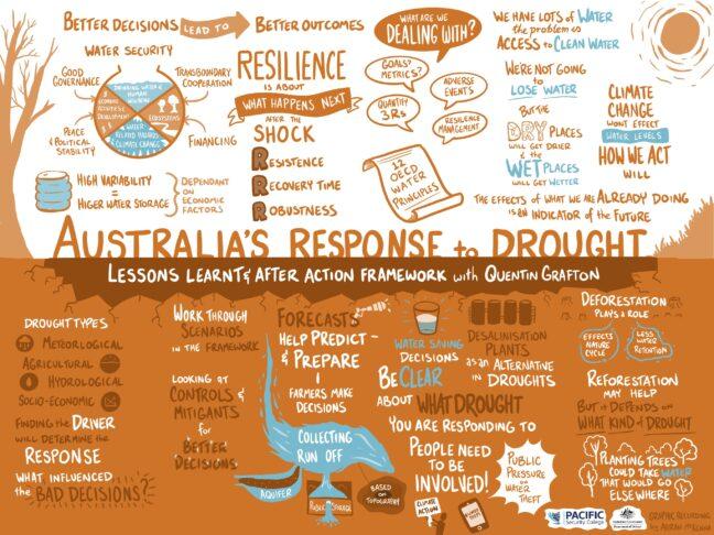 Australia's Response to Drought