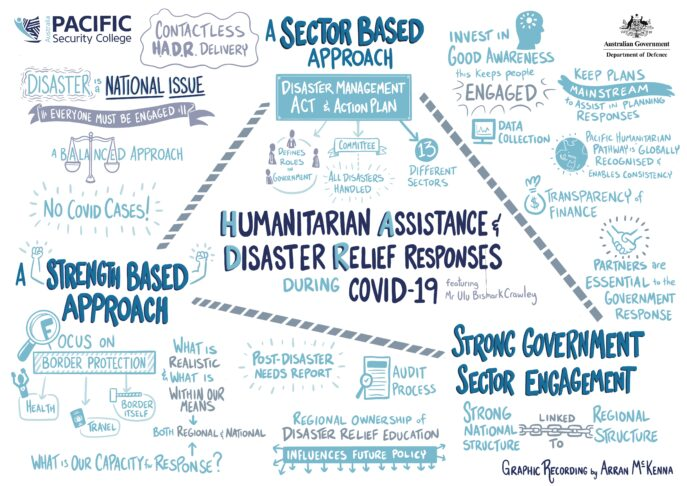 Humanitarian Assistance & Disaster Relief Responses during COVID-19