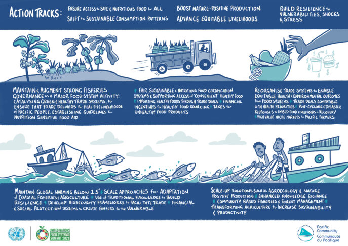 Pacific Food Networks: Action Tracks