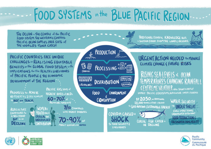 Food Systems in the Blue Pacific Region
